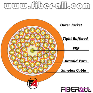 FA-IOC-GJFHJY48 Indoor Breakout Optical Fiber Cable With 48 Fibers 2.0mm Simplex Fan-out